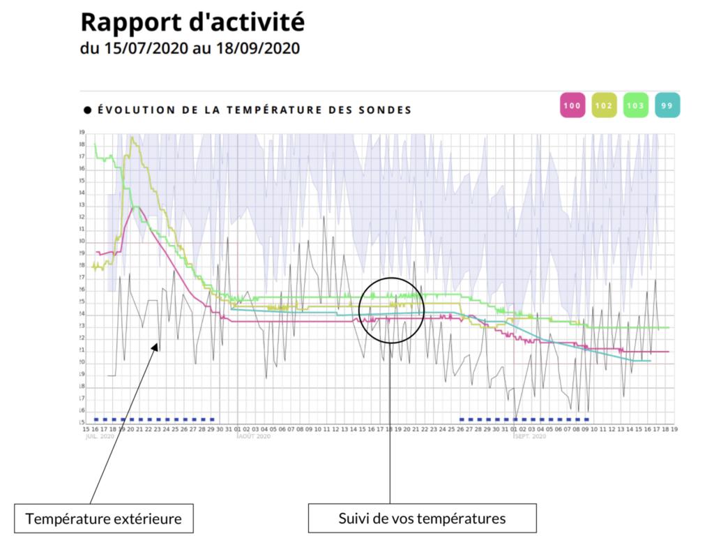 Courbes de températures Javelot